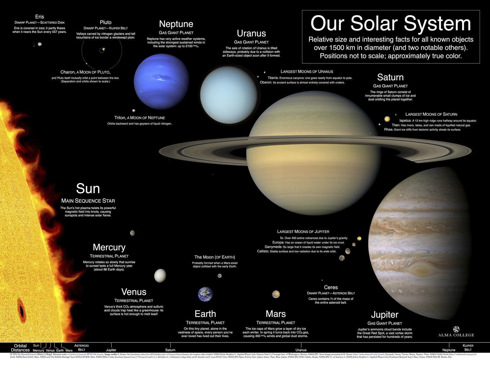 太陽系家族カレンダー